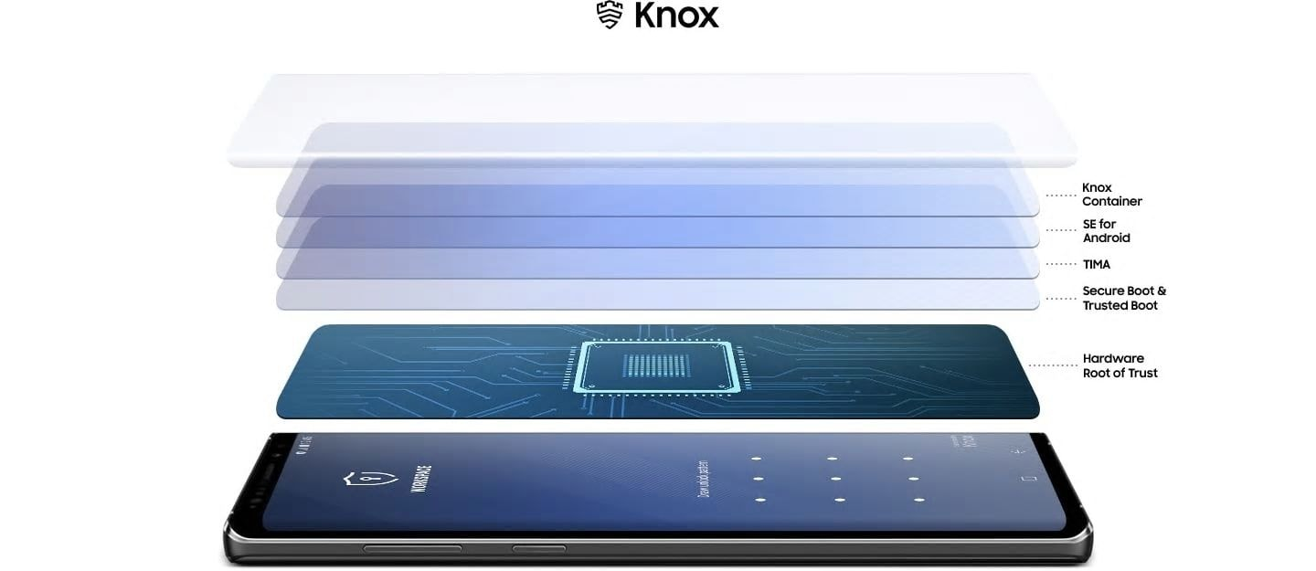 Simulated image of Galaxy Note9 laying screen-up seen from the left, displaying the Workspace PIN screen and illustrations showing the 5 layers of Knox protection: Knox Container, SE for Android, TIMA, Secure Boot & Trusted Boot, Hardware Root of Trust