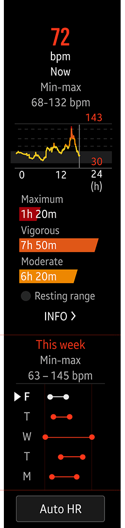 Screen showing heart rate tracking and scrolling down to show weekly details