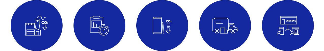 icons for the strategies and action plans to cope with climate change