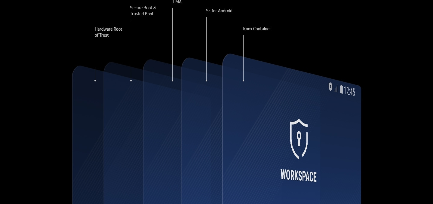 Illustration depicting the five layers of protection offered by Samsung Knox 3.1