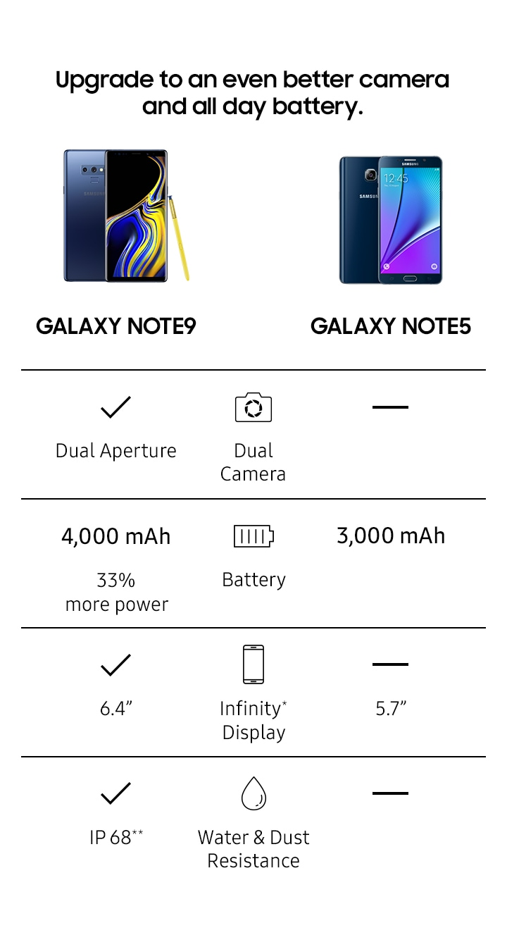 Image chart for Note9 and Note5