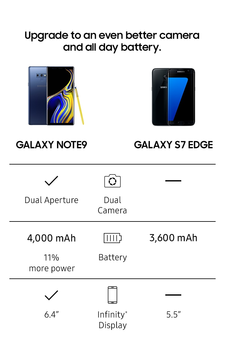 Image chart for Note9 and S7 Edge
