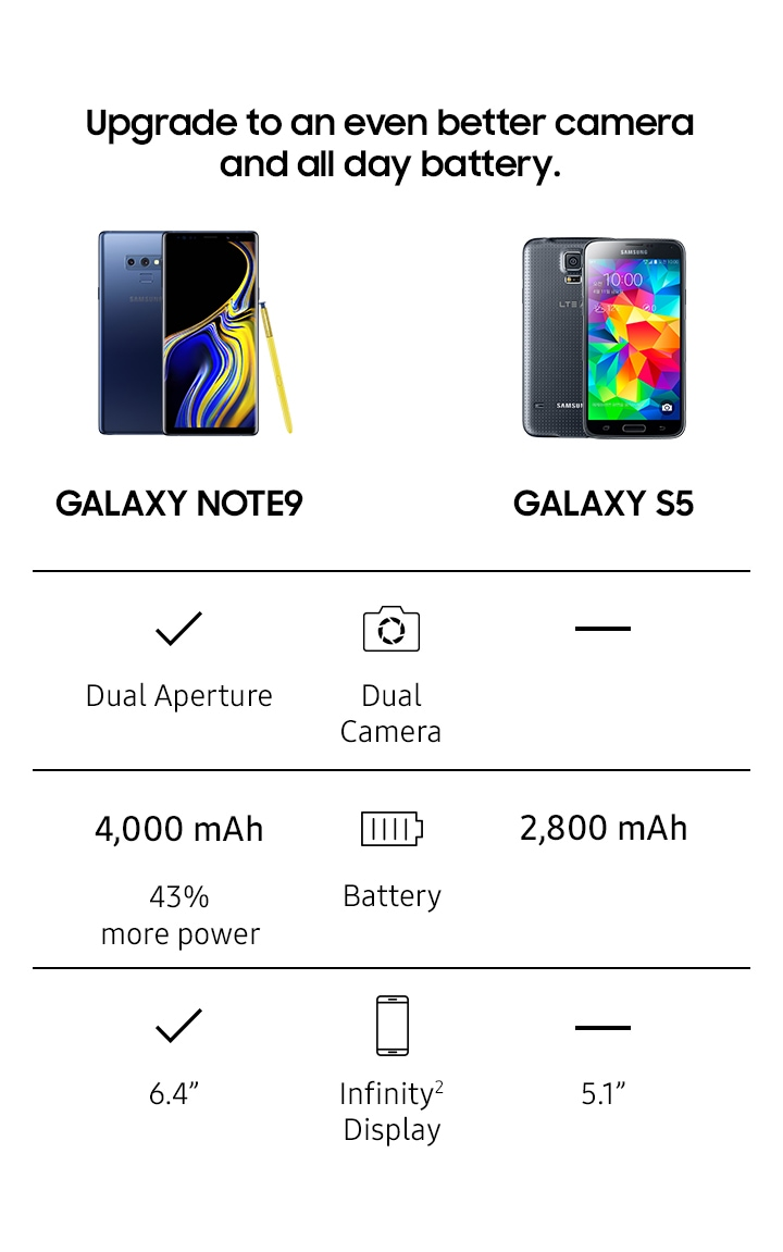Comparison chart for Note9 and Galaxy S5