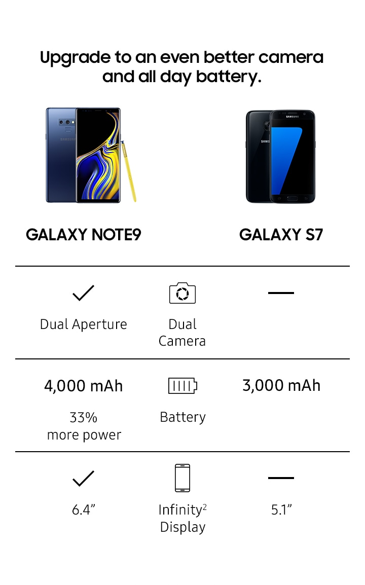 Comparison chart for Note9 and Galaxy s7