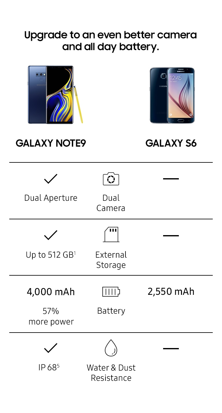 Comparison chart for Note9 and Galaxy S6