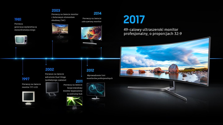 Zdjęcie prezentuje niezawodność monitora firmy Samsung. Pokazana została historia monitorów Samsung kończąca się widokiem powiększonego monitora z 2017 roku.  W 1981 roku, pierwsza generacja monitorów z wyświetlaczami monochromatycznymi.  W 1997 r., pierwszy na świecie monitor TFT-LCD. W 2002 r., pierwszy na świecie telewizor zDual Hinge Deployment. W 2003 r. pierwszy raz zastosowano w telewizorze Touch of Color (ToC). W 2011 r. pierwszy na świecie bezprzewodowy monitor. W 2012 r. uruchomiono linię profesjonalnych monitorów. W 2014 r. pierwszy na świecie zakrzywiony monitor. W 2017 roku 49-calowy ultraszeroki monitor profesjonalny, o proporcjach 32: 9.