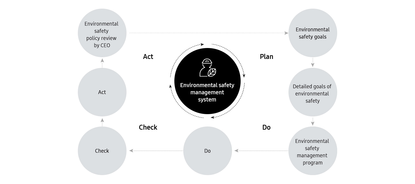 Image describing Environmental Safety Management System. The system follows PDCA (Plan > Do > Check > Act) cycle. It starts from Environmental safety goals, Detail goals of Environmental safety, Environmental safety Management program, Do, Check, Act, Environmental safety Policy Review by CEO
