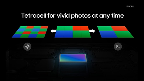 Tetracell for vivid photos at any time. Re-mosaic algorithm; More details with super resolution. Merge four neighboring pixels; Brighter photo with big-pixel like performance.