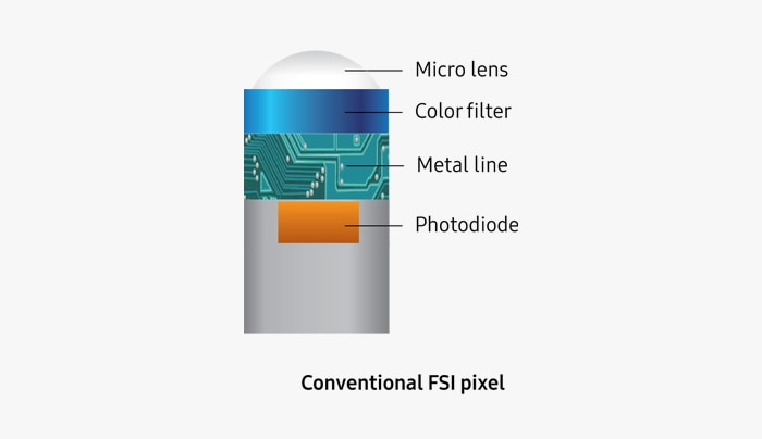 Illustrative image of Conventional FSI pixel in four layers including micro lenses, color filter, metal line, photodiode.