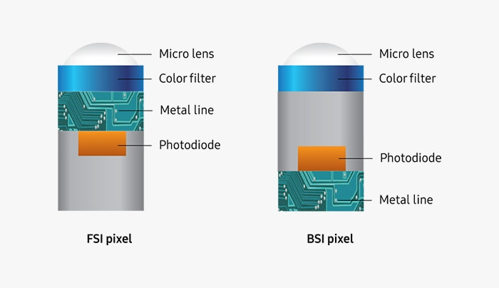 Illustrative image of FSI pixel and BSI pixel. FSI pixel formed with layers including micro lenses, color filter, metal line, photodiode and BSI pixel formed with layers including micro lens, color filter, photodiode, metal line.