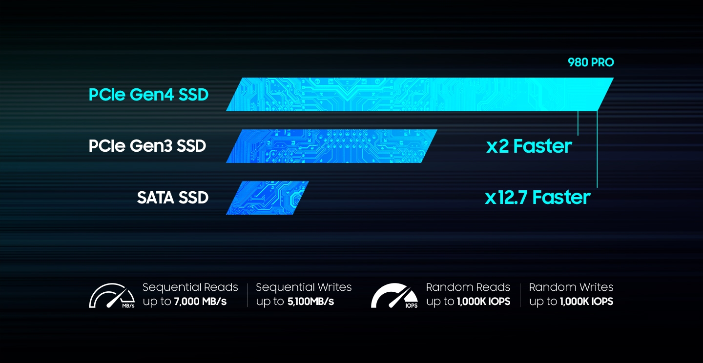 An illustrative image of powered by Samsung custom Elpis Controller for PCIe 4.0 SSD, the 980 PRO is optimized for speed.