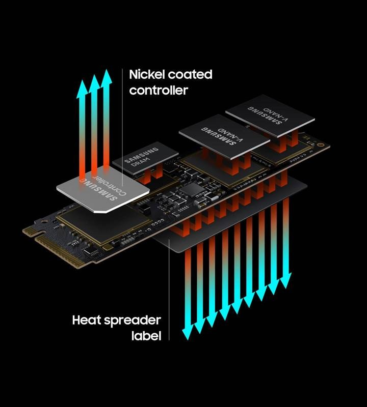 An illustrative image of high-performance SSDs usually require high-performance thermal control.