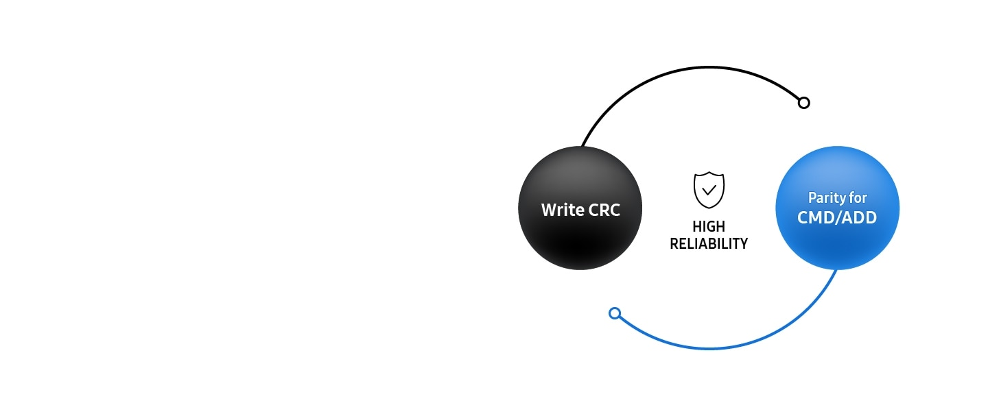 Infographic describing High Reliability that consist of Write CRC and Parity for CMD/ADD