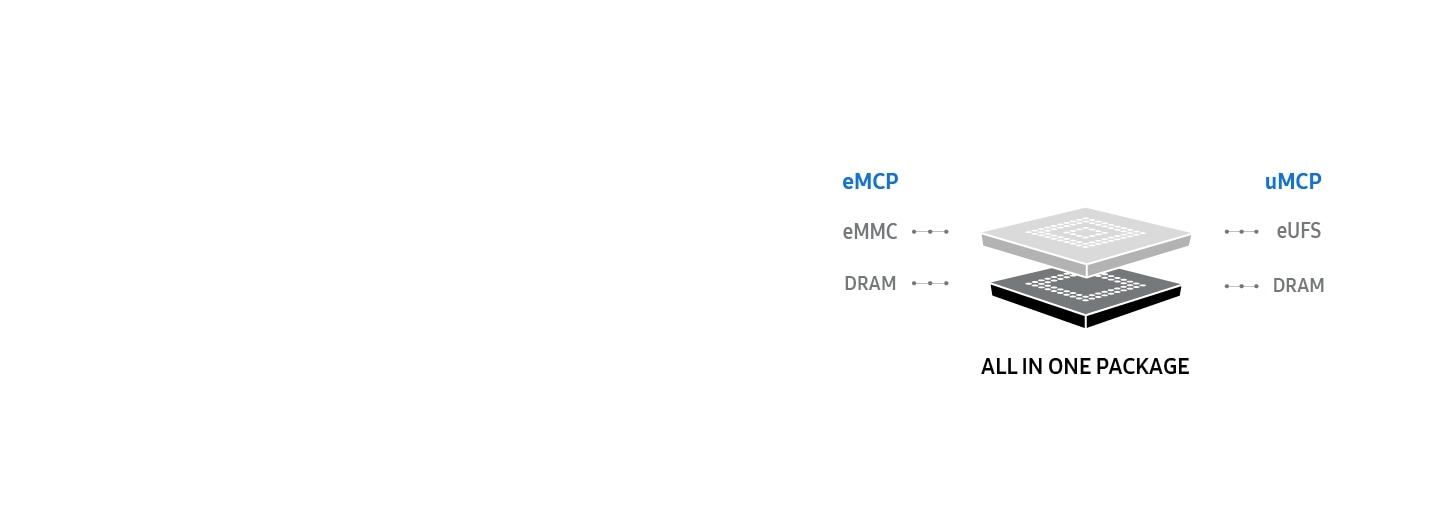 Samsung Semiconductor MCP, All In One Package