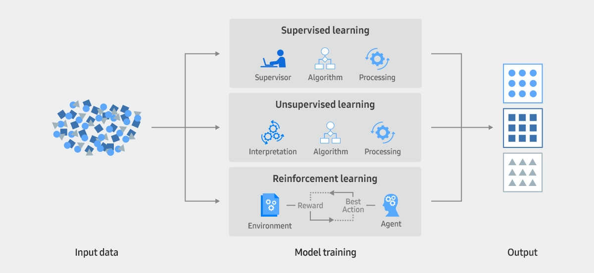 An infographic of machine learning, including supervised learning, Unsupervised learning and Reinforcement learning.