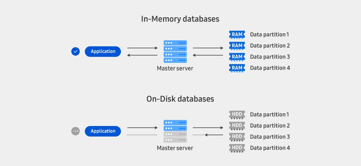 A comparison infographic of In-memory databases and On-disk databases. An in-memory database stores data in a RAM and offers the fastest access speed.