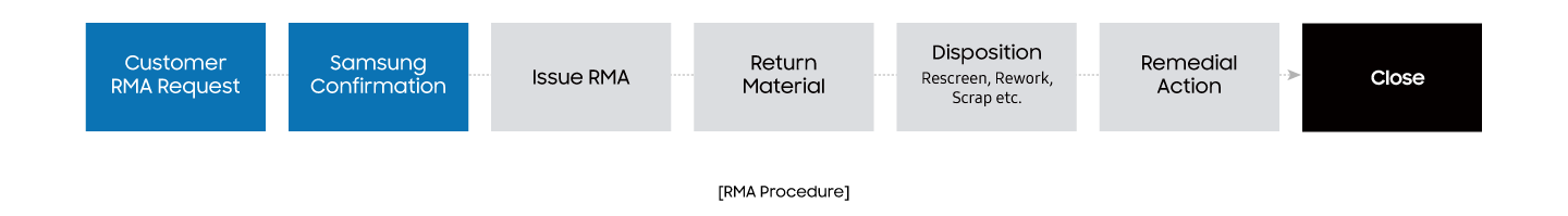 Samsung Semiconductor Customer Service, Return Material Authorization (RMA)