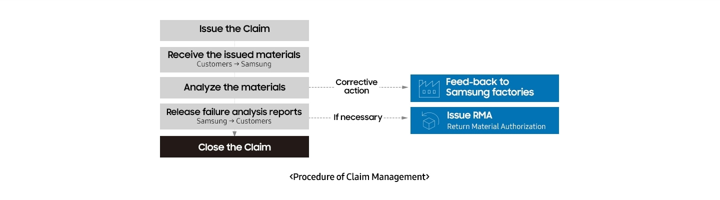 Demonstration of Failure Analysis Procedure; 1) Issue Claim, 2) Receive Samples (Customers to Samsung), 3) Analyze – Corrective Action in Samsung Production, 4) Release Failure Analysis Report (Samsung to Customers) – Return Material Authorization if necessary, 5) Close Claim