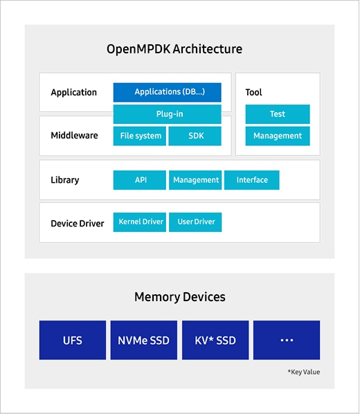Figure 1. OpenMPDK Architecture. OpenMPDK Architecture contains Application - Applications (DB...), Plug-in, Middleware - File system, SDK, Tool - Test, Management, Library - API, Management, Interface, Device Driver - Kernel Driver, User Driver. Memory Devices contains UFS, NVMe SSD, KV(Key Value) SSD.