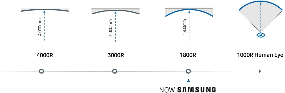 Diagram image showing the development of curved monitor technology from curvature 4000R to 1800R