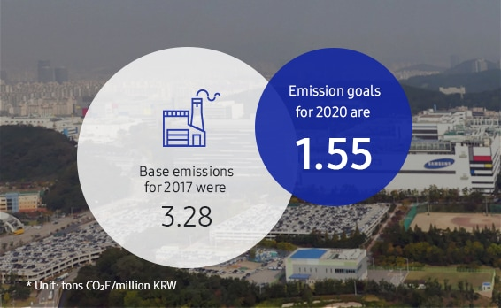 This infographic shows the greenhouse gas/KRW unit intensity goals of Samsung's owned and operated global operations. Base greenhouse gas emissions in 2017 were 3.28 tons of CO2e/million KRW, and our goal for 2020 is 1.55 tons of CO2e/million KRW.