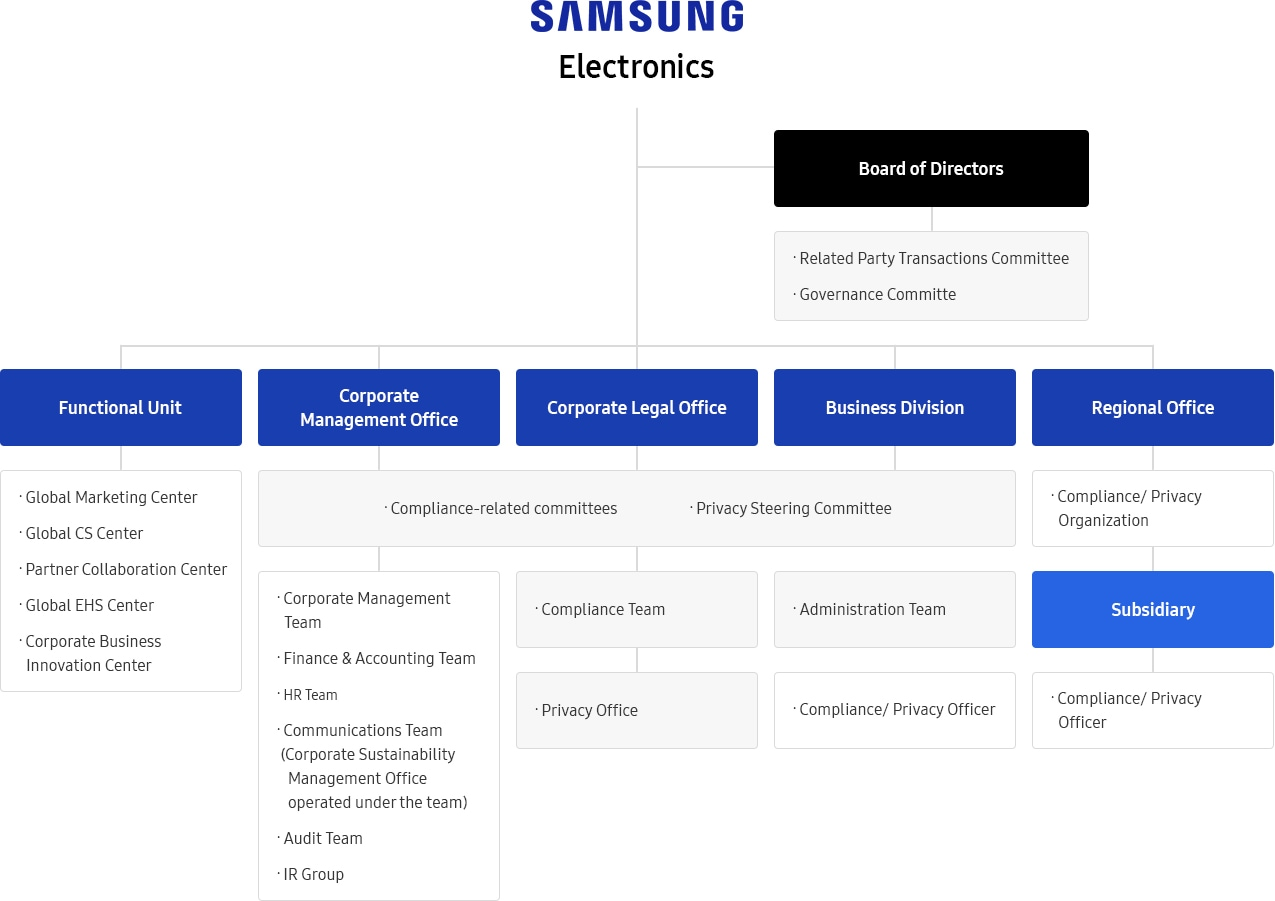 samsung electronics organizational structure Business management structure charterlearn more  to maximize company  value samsung electro-mechanics puts technology and transparent  management.