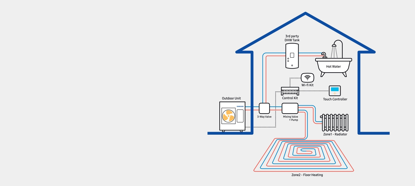 Graphic explaining Samsung Mono control kit which connects to third party equipment such as a domestic water tank, the diagram shows how the unit interacts with heating and hot water supply within a house