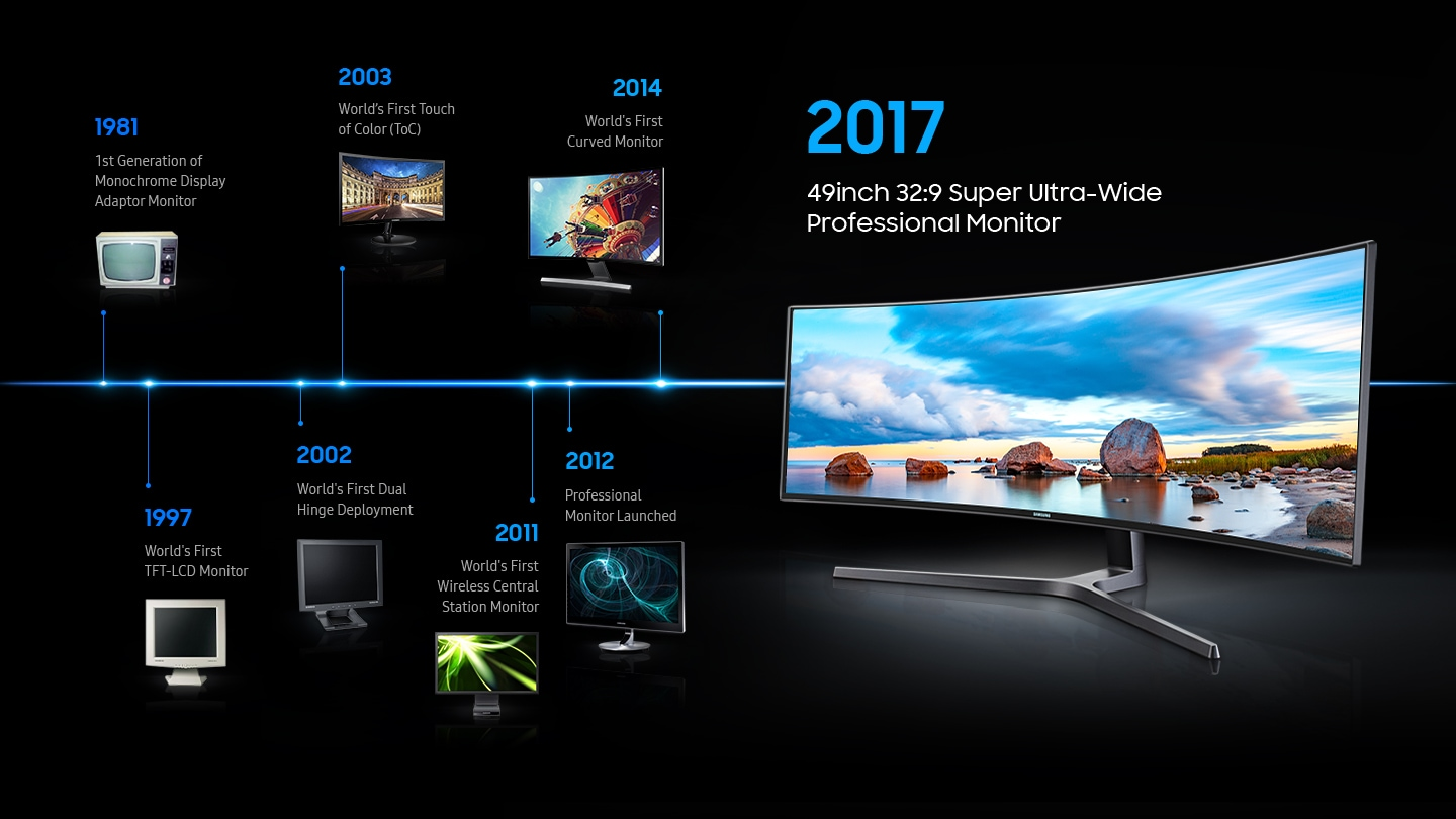 This image explains the reliability of Samsung monitor. Samsung Monitor's history and annual monitor are shown, and the 2017 monitor image is shown larger.In 1981, 1st generation of monochrome display adapto monitor.In 1997, World's First TFT-LCD Monitor In 2002, World's First Dual Hinge Deployment. In 2003, World's First Touch of Color(ToC).In 2011, World's First Wireless Central Station Monitor. In 2012, Professional Monitor Launched. In 2014, World's First Curved Monitor. In 2017, 49inch 32:9 Super Ultra-Wide Professional Monitor.