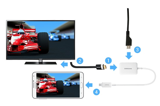 How to connect samsung phones to TV via using the MHL 2.0 HDMI adapte instruction.
