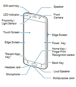 Where are the main parts of my Galaxy S6 edge + located?