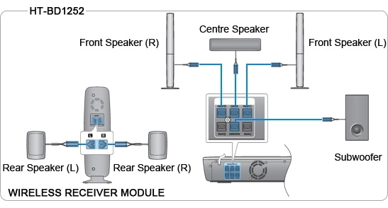 How do I connect my Samsung HT-BD1252 Home Cinema system to wireless ...
