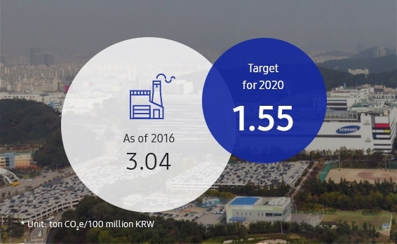This infographic contains the intensity-based GHG emissions for global worksites. In 2006, the GHG emissions intensity was 3.04 tons CO2e/100 million KRW. In 2020, it aims to be 1.55 tons CO2e/100 million KRW.
