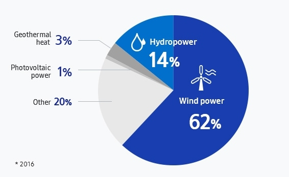 This infographic shows the rate of renewable energy use. As of 2016, wind power is 62%, hydropower 14%, geothermal heat 3%, photovoltaic power  1%, others 20%.