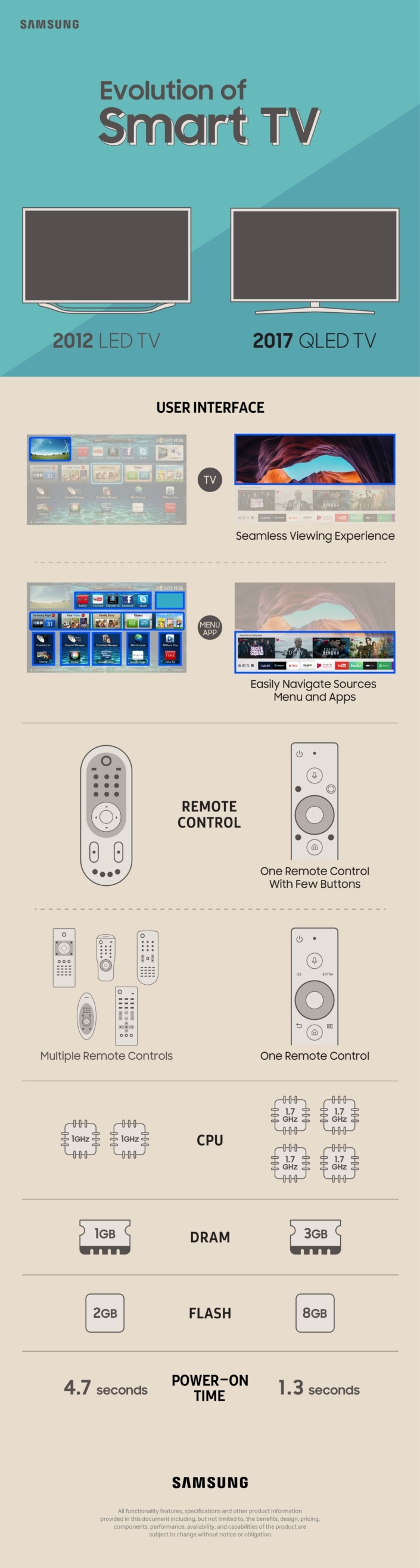 The Evolution of Smart TV