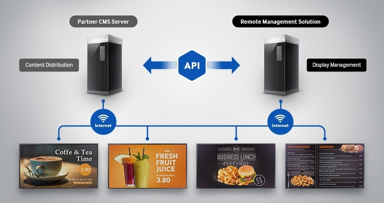 All-in-One Remote Management