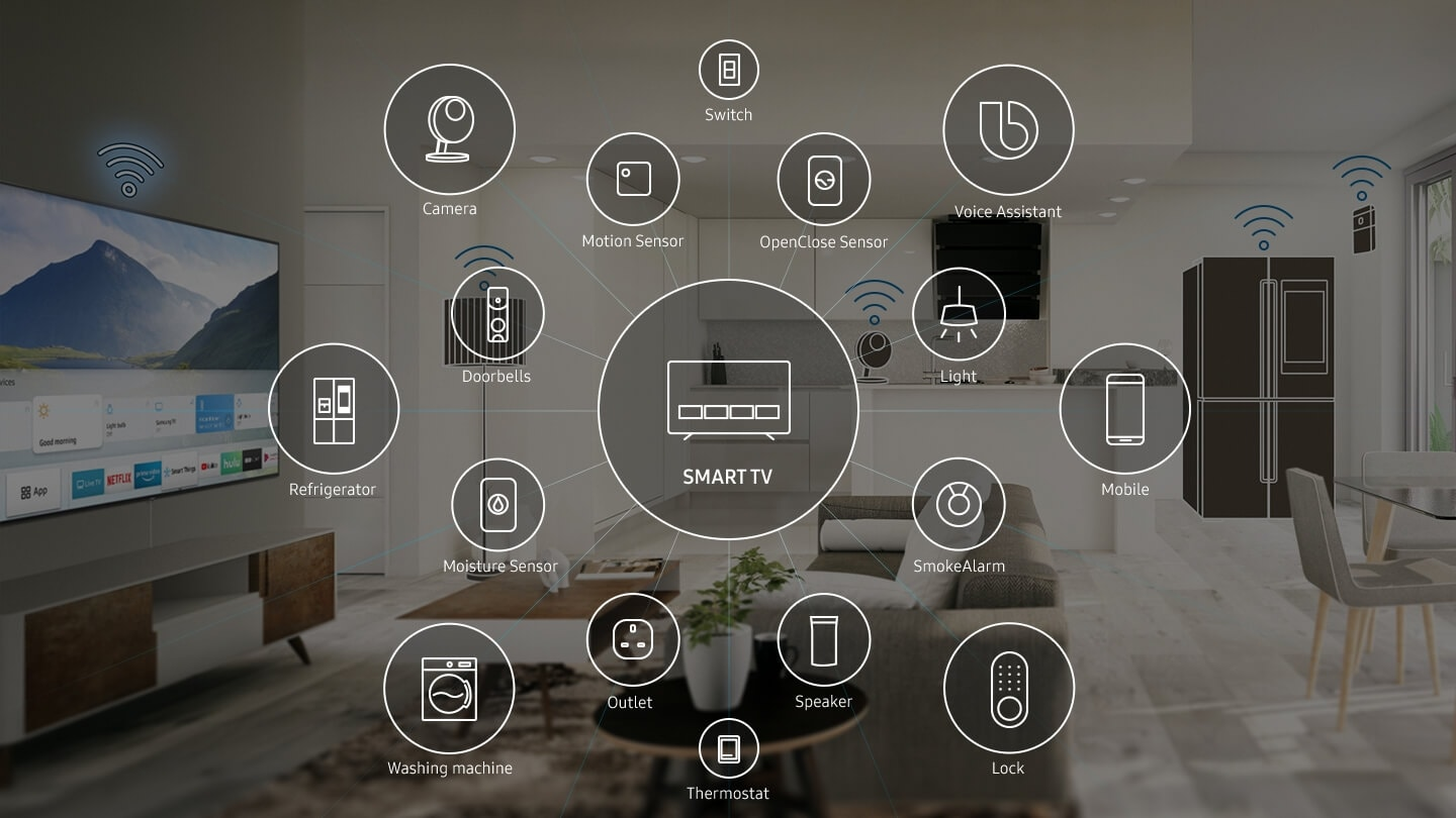'Several IoT device icons are around the Smart TV icon; Camera, Switch, Mobile, Lock, Washing machine, Refrigerator, Doorbells, Motion Sensor, OpenClose Sensor, Light, Smoke Alarm, Speaker, Outlet, Moisture Sensor and Thermostat.