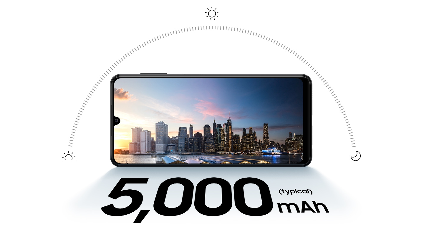 Galaxy A22 in landscape mode and a city skyline at sunset onscreen. Above the phone is semi-circle showing the sun's path through the day, with icons of a sun rising, shining sun and a moon to depict sunrise, mid-day and night. Text says 5,000 mAh (typical).