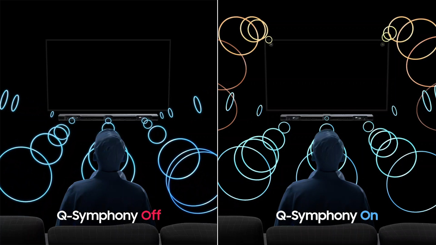 Two TV screens are comparing Q-Symphony audio technology. On the left side, Q-Symphony audio is turned OFF and the sound comes from only the soundbar. On the right side, Q-Symphony is turned ON and in addition to the soundbar, sound also plays from the top two corners of the QLED TV.