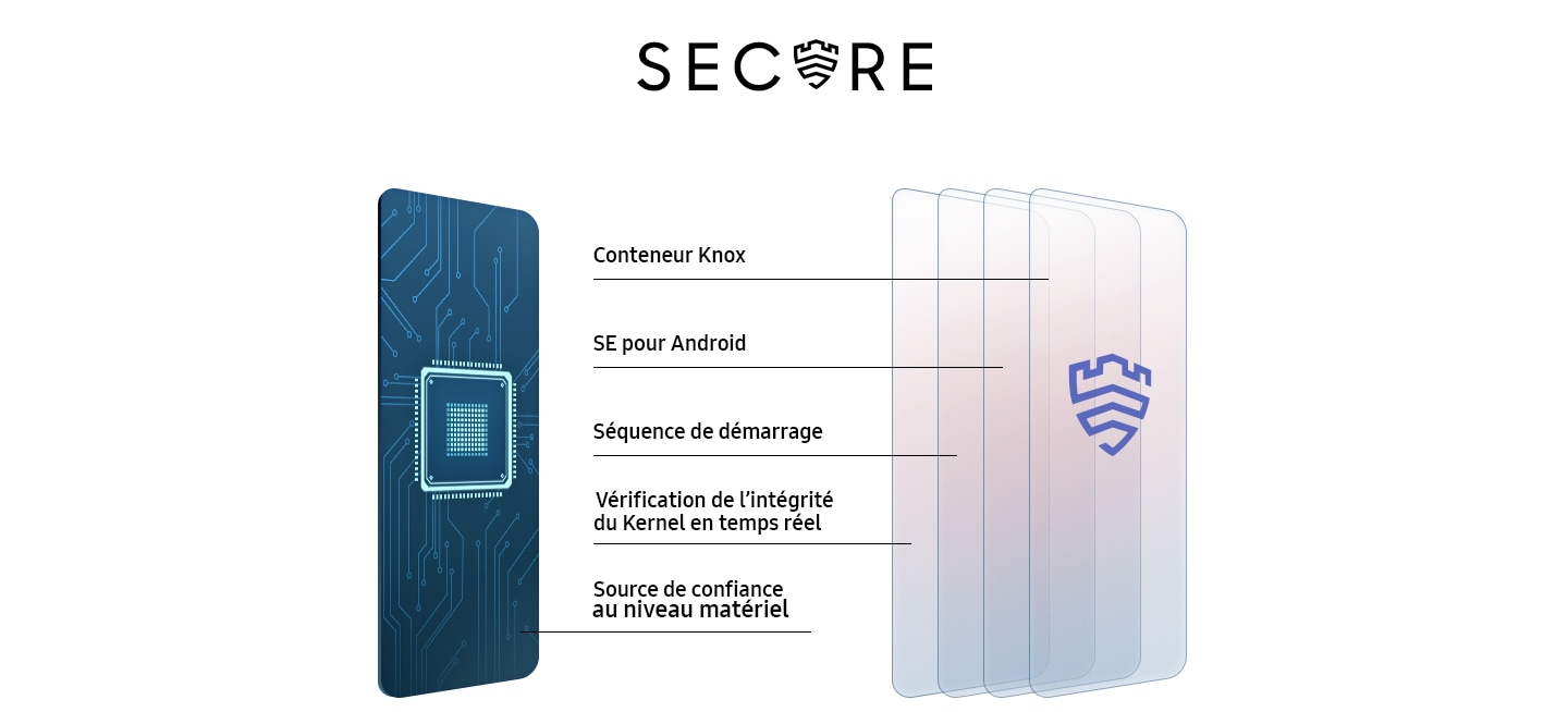 Samsung Knox protège votre appareil avec Container, SE pour Android, TIMA, Knox Verified Boot et Harward Root of Trust.