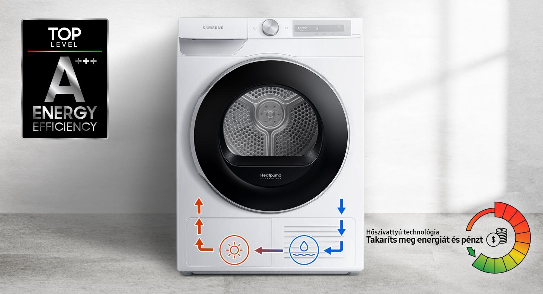 A+++ Energiahatékonyság