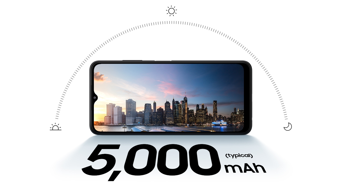 Galaxy A22 5G in landscape mode and a city skyline at sunset onscreen. Above the phone is semi-circle showing the sun's path through the day, with icons of a sun rising, shining sun and a moon to depict sunrise, mid-day and night. Text says 5,000 mAh (typical).