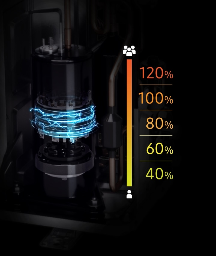 Customized energy control with a 5 Step mode