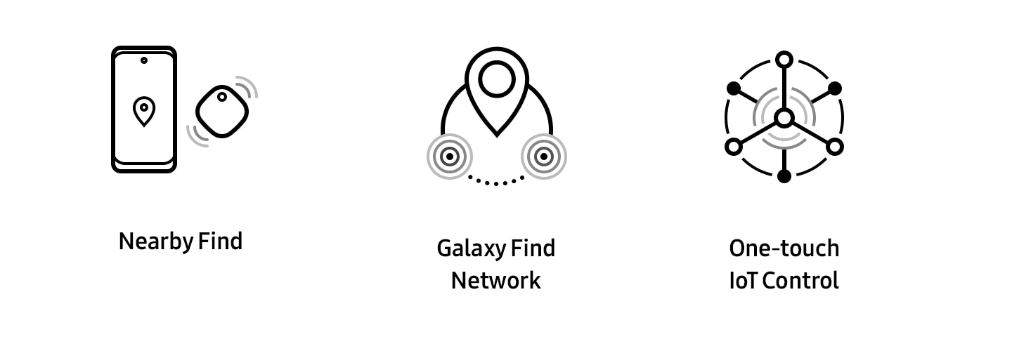 3 icons placed horizontally, each one representing Nearby Find, Galaxy Find Network and One-touch IoT Control, respectively.