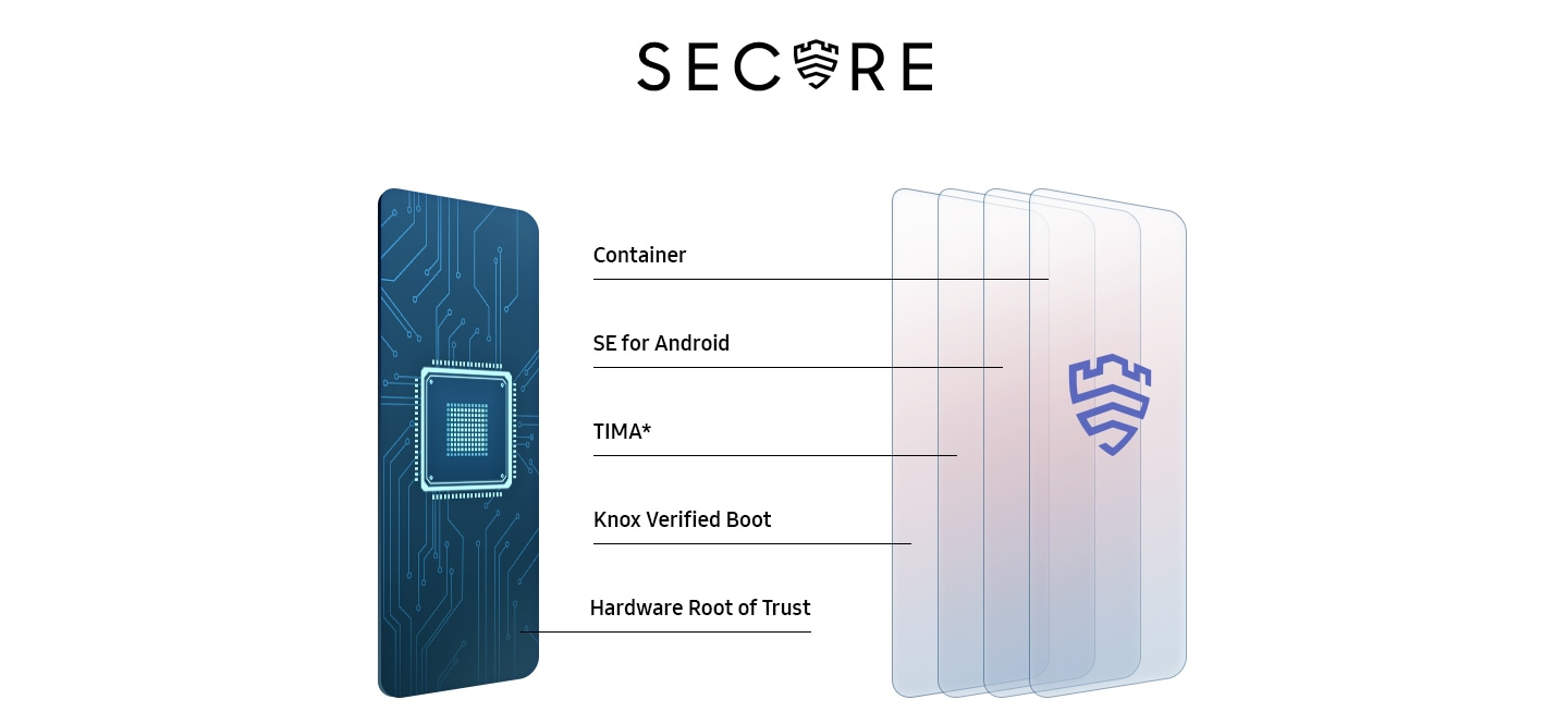 Text saying Secure with the Samsung Knox logo in place of the U. Five layers in the shape of the phone, one has circuitry and a chip, the other four look like glass with the Samsung Knox logo. Each layer represents the protective layers of Samsung Knox: Hardware Root of Trust, Knox Verified Boot, TIMA*, SE for Android and Container.