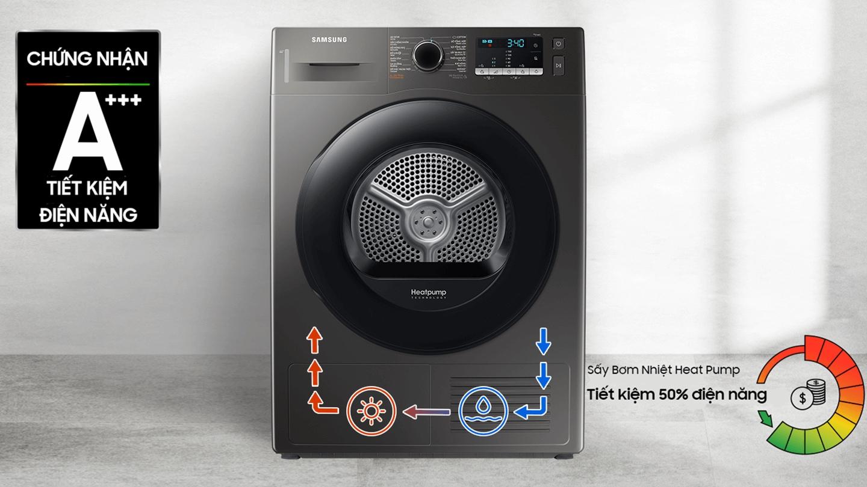 Công nghệ Heatpump mang lại hiệu quả năng lượng cấp cao nhất và tiết kiệm chi phí thông qua quá trình hiển thị trên máy sấy.