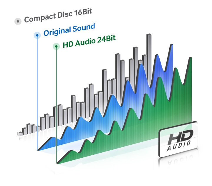 Hazlo real con Audio HD