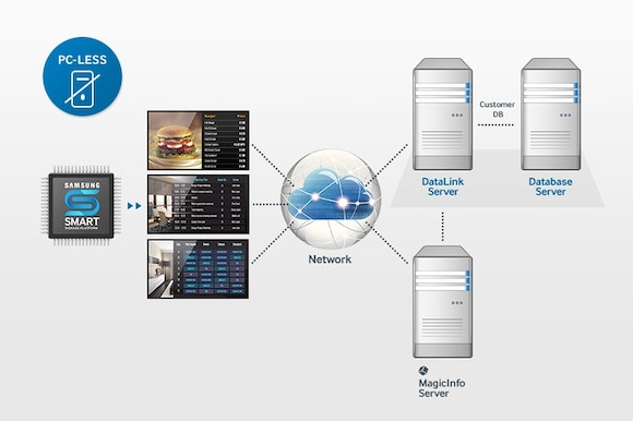Enhance content control capabilities without the need for a separate PC