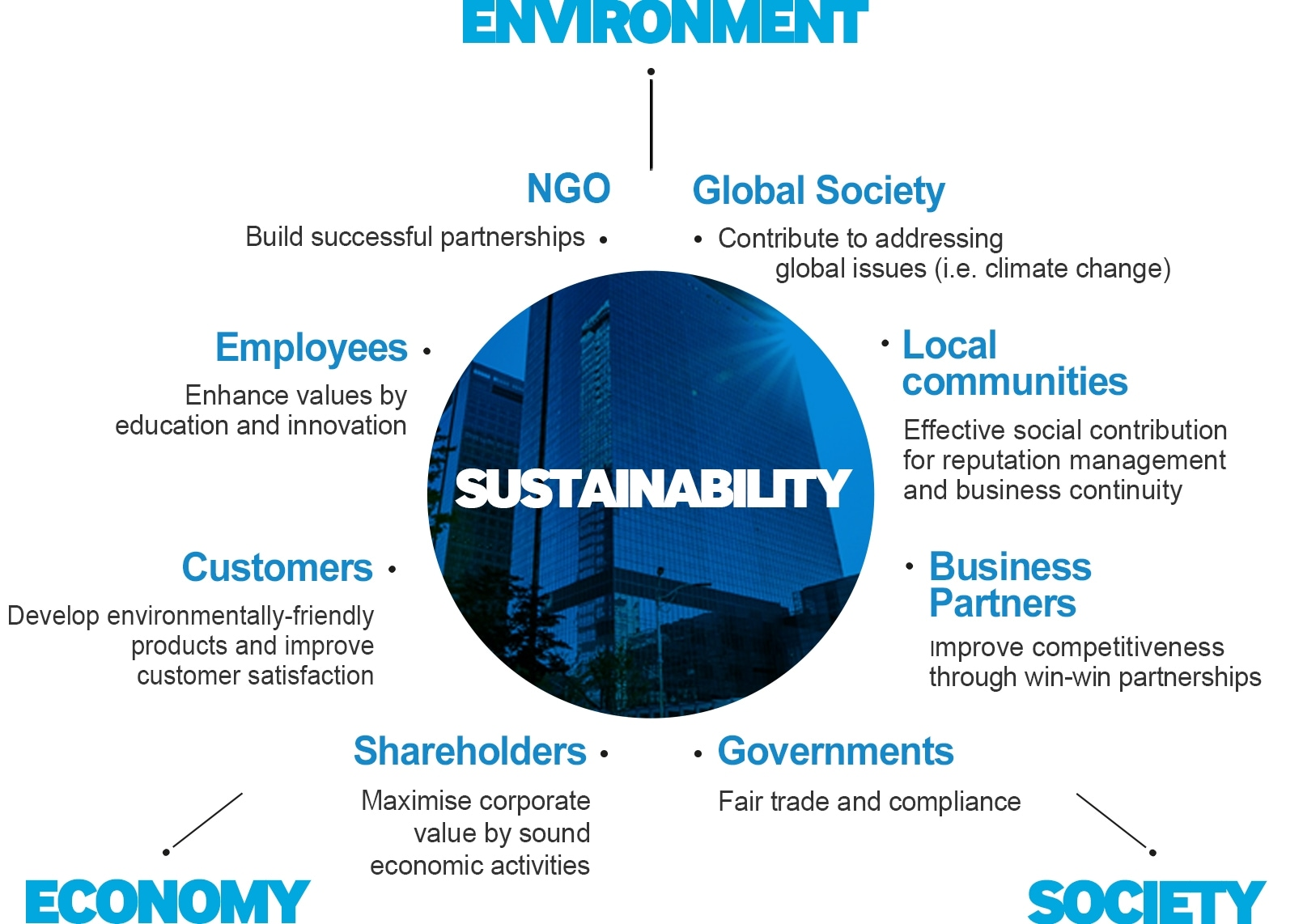 Our Main Approaches to Sustainability