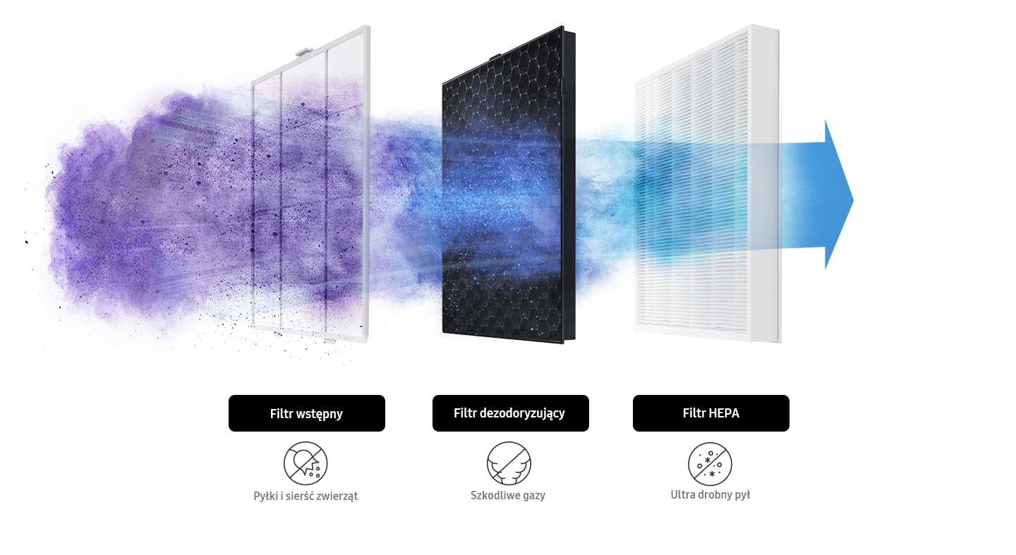 Turn on clean air in your home!  Removes up to 99.97% of 0.26 zanieczyszczeń impurities