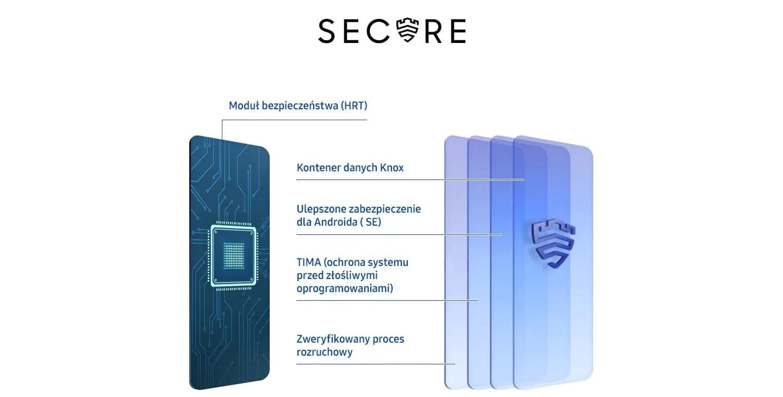 Dzięki oprogramowaniu Samsung Knox, Twój nowy smartfon Samsung Galaxy A31 będzie bardzo bezpiecznym urządzeniem multimedialnym!